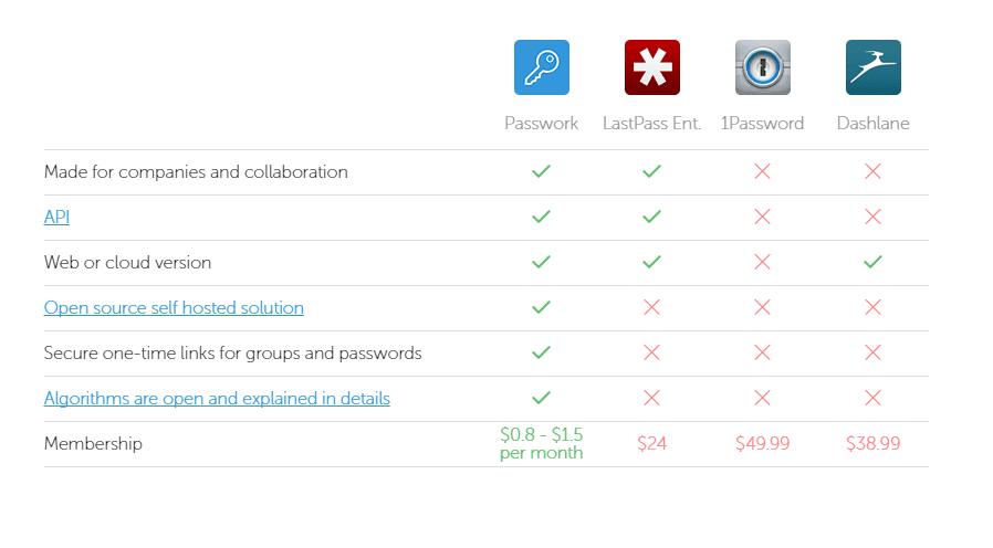 passwork password manager comparison